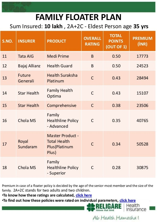 Religare Care Rated Best Health Insurance Plan In India