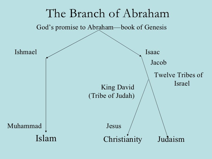 Venn Diagram Of Christianity And Judaism