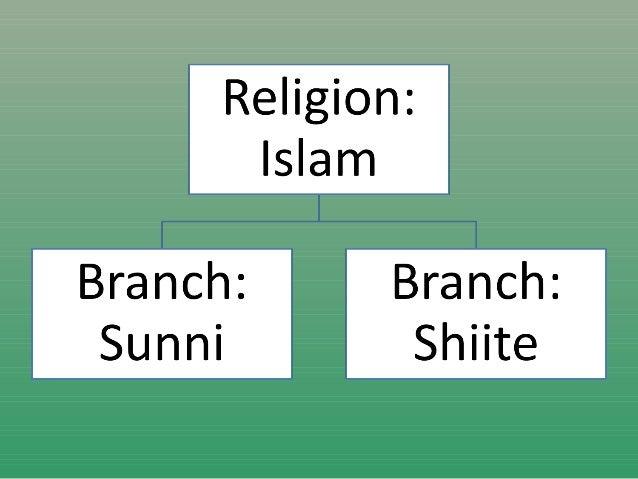 APHG Unit Religion Intro - 3 major religions