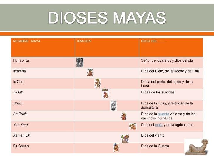 Religion maya
