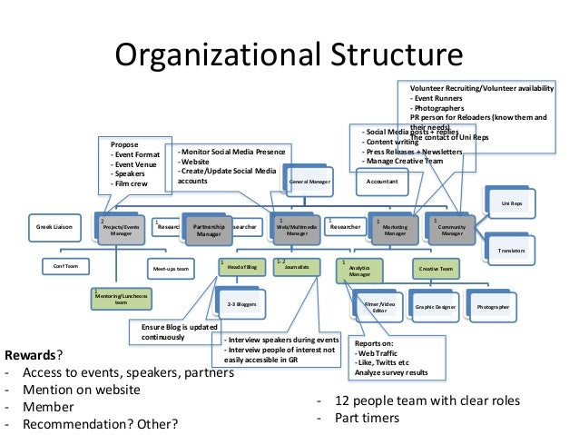 organization structure of united parcel service A reverse hierarchy attributed to the nordstrom retail organization other notable adopters of this structure include the united parcel service and canadian.