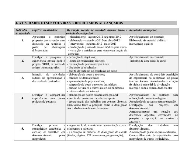 4. ATIVIDADES DESENVOLVIDAS E RESULTADOS ALCANÇADOS  Indicador  da atividade  Objetivo da atividade Descrição sucinta da a...