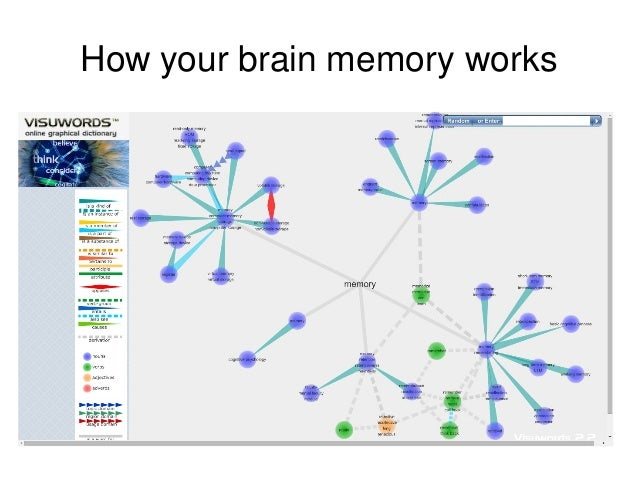 how to memorize vocabulary There are literally an innumerable amount of techniques you can apply when building vocabulary flip through a couple of websites or forums about memory bu.