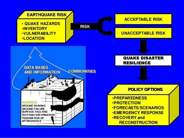 EARTHQUAKE RISK • QUAKE HAZARDS •INVENTORY •VULNERABILITY •LOCATION  ACCEPTABLE RISK RISK UNACCEPTABLE RISK  QUAKE DISASTE...