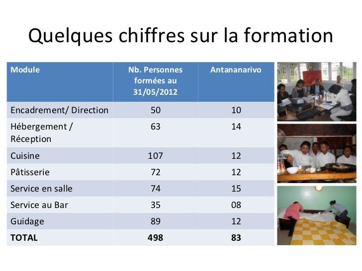 Quelques chiffres sur la formationModule                   Nb. Personnes   Antananarivo                          formées a...