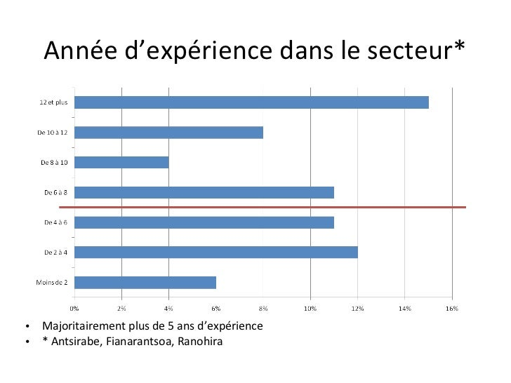 Année d'expérience dans le secteur*• Majoritairement plus de 5 ans d'expérience• * Antsirabe, Fianarantsoa, Ranohira