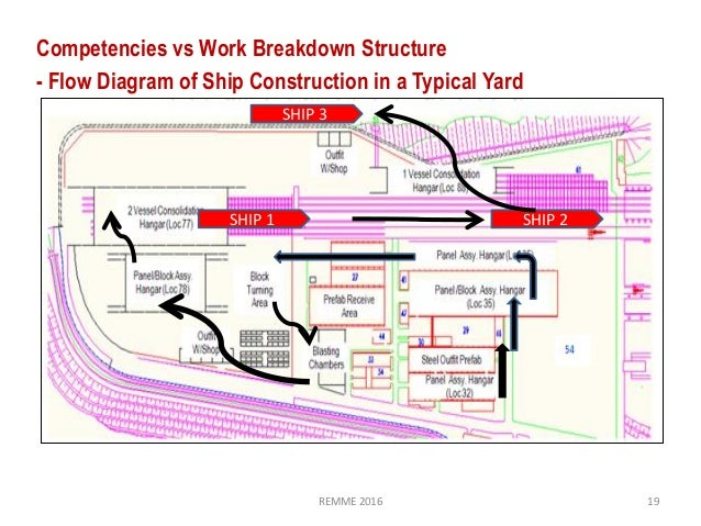 Structural Design Drafting Shipbuilding Jobs