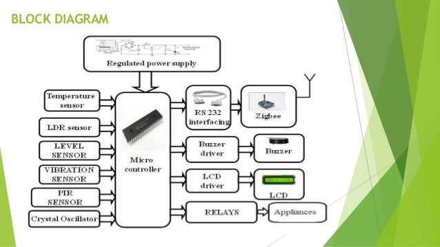 Remote monitoring and energy saving room architecture with security s crystal oscillator 5 block diagram ccuart Images