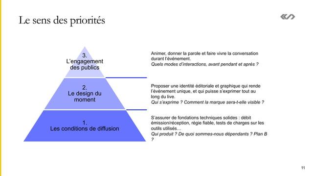 Le sens des priorités 11 3. L'engagement des publics 2. Le design du moment 1. Les conditions de diffusion S'assurer de fo...