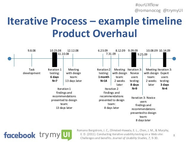 Iterative. Team Synchronicity in an Iterative Design Process