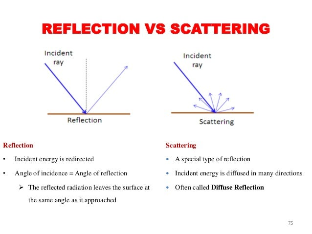 relationship between reflection and absorption of energy