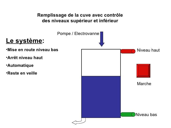 Niveau haut Marche Remplissage de la cuve avec contrôle des niveaux supérieur et inférieur Pompe / Electrovanne Niveau bas...