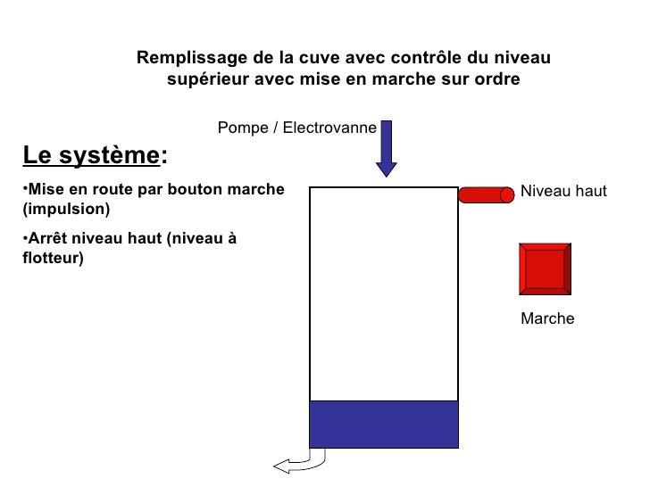 Niveau haut Marche Remplissage de la cuve avec contrôle du niveau supérieur avec mise en marche sur ordre Pompe / Electrov...