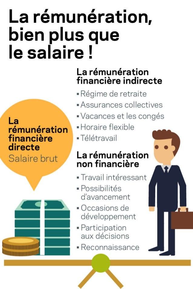 Infographie : la rémunération, bien plus que le salaire!