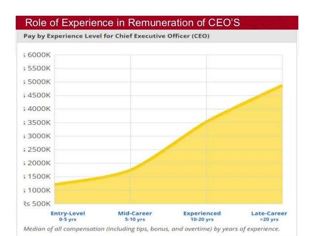 Remuneration of ceos in india - Chief operating officer coo average salary ...