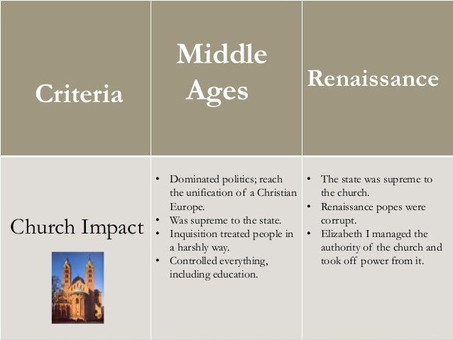 middle ages vs renaissance The transition from medieval to renaissance drama the age of shakespeare  was an exciting one in which to be a dramatist the sixteenth century witnessed.