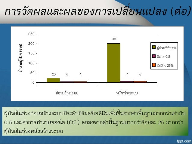 การวัดผลและผลของการเปลี่ยนแปลง (ต่อ)                          250                                                         ...