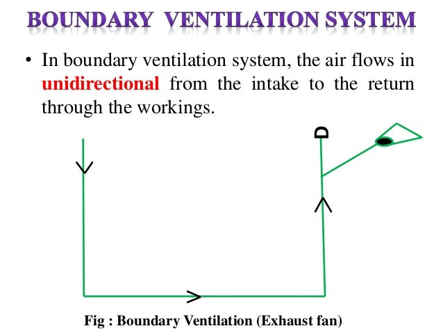 Central Ventilation System : Types of ventilation systems in mines central boundary u w z
