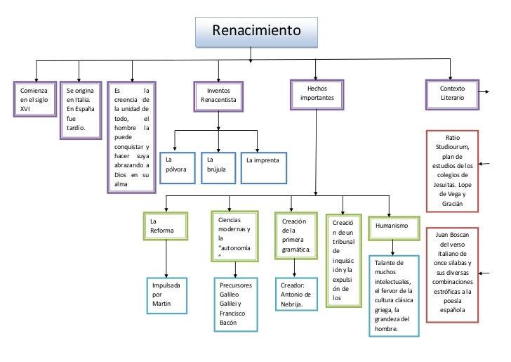 RenacimientoComienza      Se origina   Es         la                    Inventos                           Hechos         ...