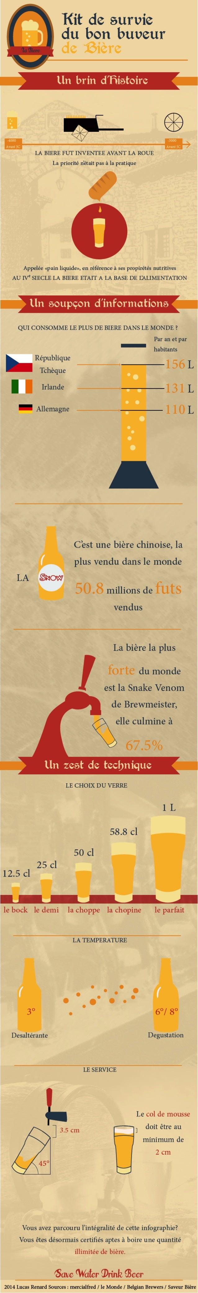 Infographie sur quelques données sur la bière par Lucas RENARD - MMI IUT de CHAMBERY