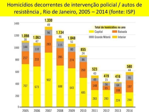 Perfil das vítimas de homicídios decorrentes de intervenção policial na cidade do Rio de Janeiro 2010 - 2013 (fonte: ISP)