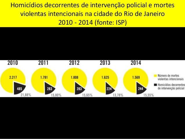 Número de homicídios decorrentes de intervenção policial no Rio de Janeiro 2005 - 2014 (fonte: ISP)