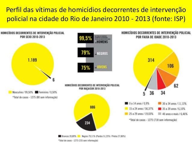 Número de homicídios decorrentes de intervenção policial na cidade do Rio de Janeiro em 2014 por AISP / BPM (fonte: ISP)