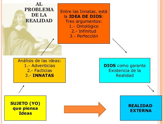 SOLUCIÓN AL PROBLEMA DE LA REALIDAD SUJETO (YO) que piensa Ideas Entre las Innatas, está la IDEA DE DIOS: Tres argumentos:...