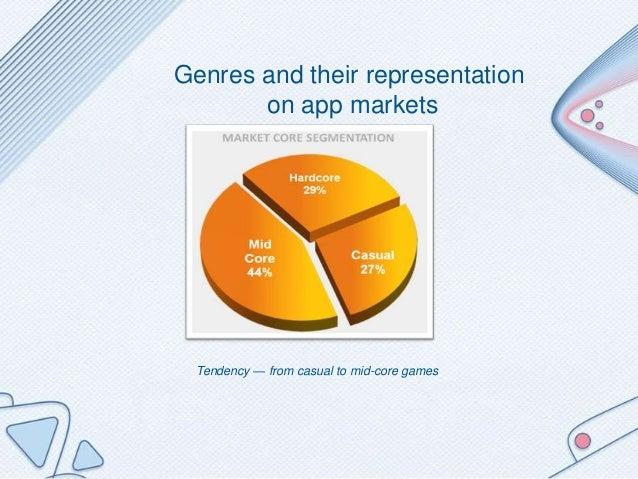 Mobile developer: create games, it's cool and profitable Slide 3