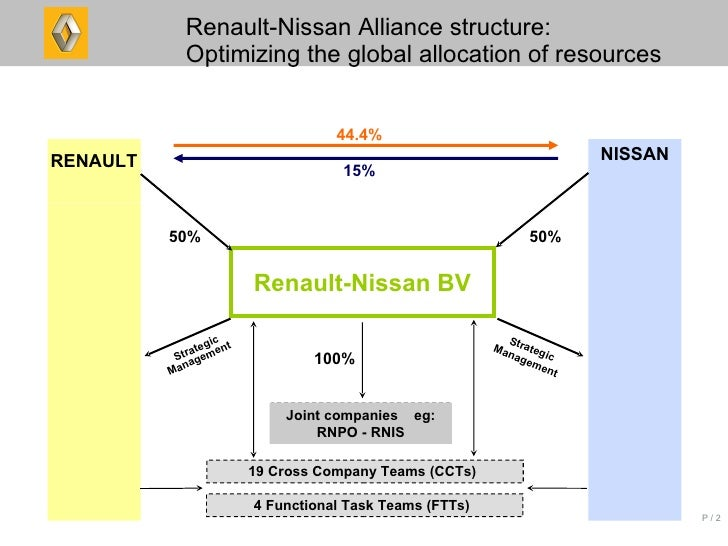 Nissan, Renault, Mitsubishi Collectively Reveal Future Plans, Including 12 Pure EVs