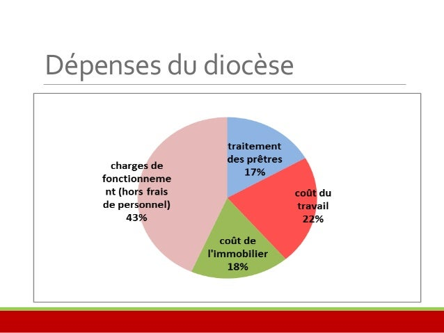 Dépenses du diocèse