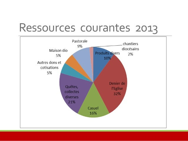 Evolution des ressources  exceptionnelles