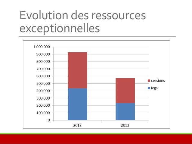 Bilan  ACTIF 2013 2012 PASSIF 2013 2012  Immobilisations 2 689 025 2 682 187 Fonds propres 6 3 3 9 6 7 5 6 2 7 6 1 4 9  Im...
