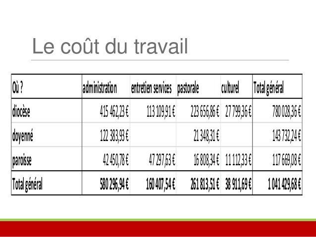 La maison diocésaine  Quelques repères pour comprendre :  • Recettes 167 000€  • Dépenses 220 500 € (dont frais de personn...
