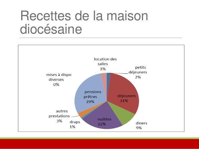 Exemples de coûts de revient  Coût de revient d'une journée de formation :  • Salle Pierre Aumaitre 32 €  • Intervenant 12...
