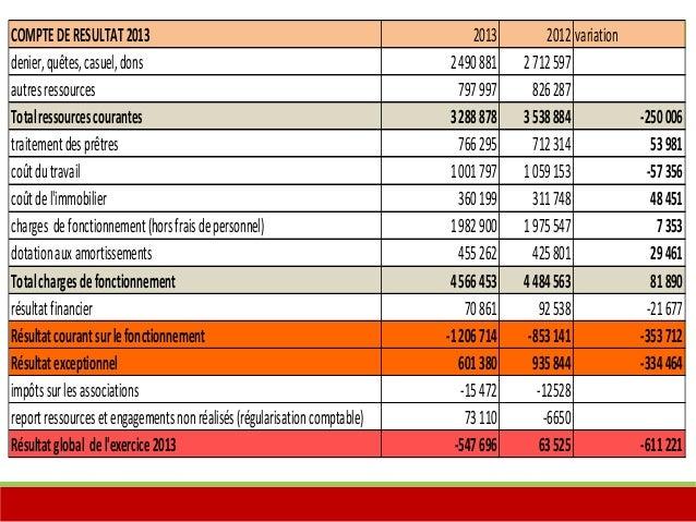 COMPTE DE RESULTAT 2013 2013 2012 variation  denier, quêtes, casuel, dons 2 490 881 2 712 597  autres ressources 797 997 8...