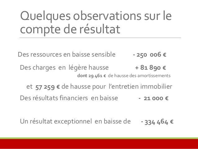 Quelques observations sur le  compte de résultat  Des ressources en baisse sensible - 250 006 €  Des charges en légère hau...