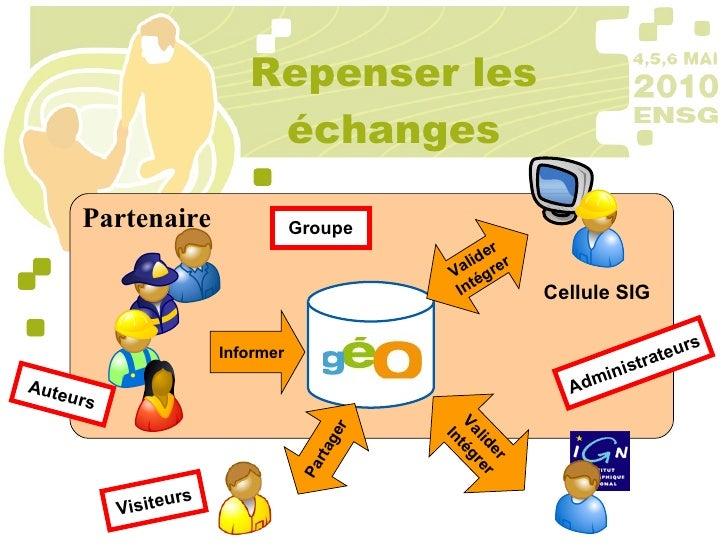 Repenser les échanges Partenaire Informer Valider Intégrer Cellule SIG Valider Intégrer Partager Groupe Auteurs Administra...