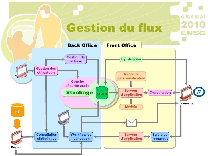 Gestion du flux Gestion de  la base Gestion des  utilisateurs Consultation statistiques Workflow de  validation Syndicatio...