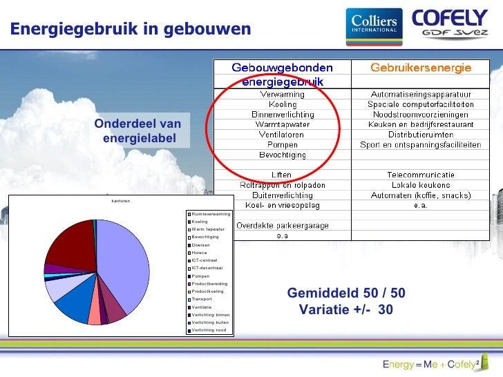 Energiegebruik in gebouwen Onderdeel van  energielabel Gemiddeld 50 / 50 Variatie +/-  30