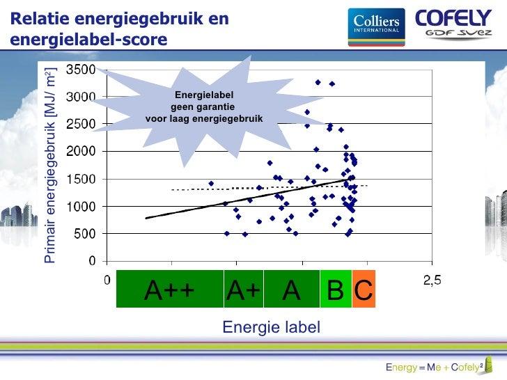 Relatie energiegebruik en energielabel-score Energielabel geen garantie  voor laag energiegebruik Energie label A++ B A+ A...