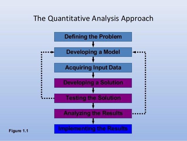 Chapter I-Intro To Quantitative Analysis