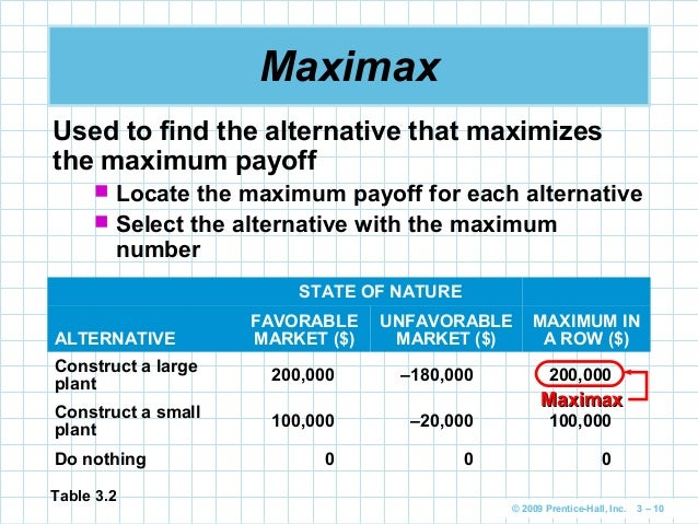 maximax maximin equally likely minimax regret The impact matrix approach and decision rules to enhance index dimensionality, flexibility and  (eg minimax regret and maximin  they are equally likely.
