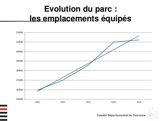 Evolution du parc : les emplacements équipés 11 150000 160000 170000 180000 190000 200000 210000 220000 2010 2011 2012 201...