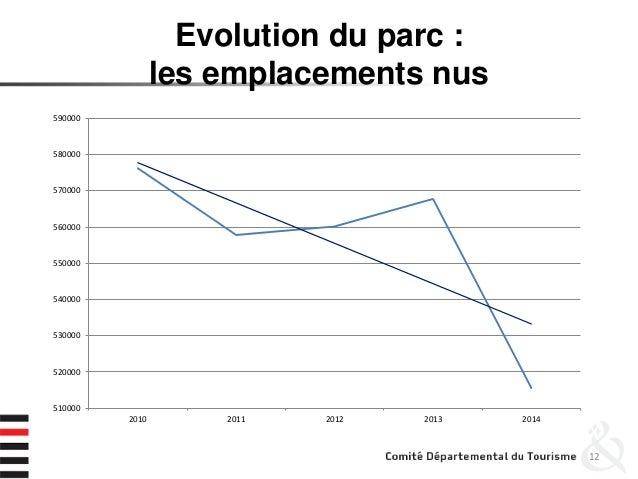 Evolution du parc : les emplacements nus 12 510000 520000 530000 540000 550000 560000 570000 580000 590000 2010 2011 2012 ...