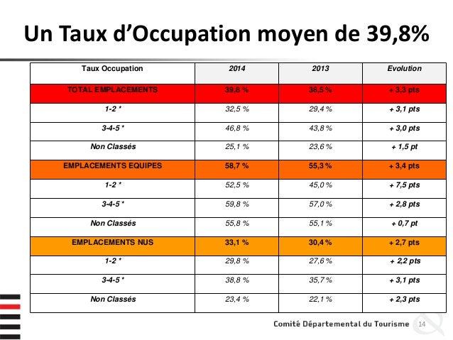 Un Taux d'Occupation moyen de 39,8% 14 Taux Occupation 2014 2013 Evolution TOTAL EMPLACEMENTS 39,8 % 36,5 % + 3,3 pts 1-2 ...