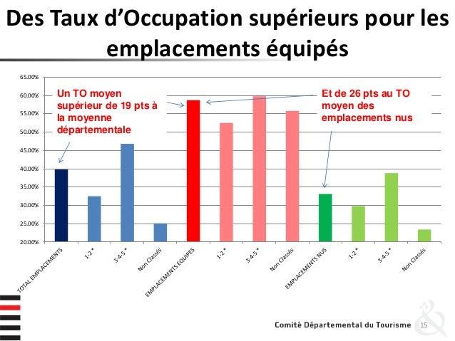 Des Taux d'Occupation supérieurs pour les emplacements équipés 15 20.00% 25.00% 30.00% 35.00% 40.00% 45.00% 50.00% 55.00% ...