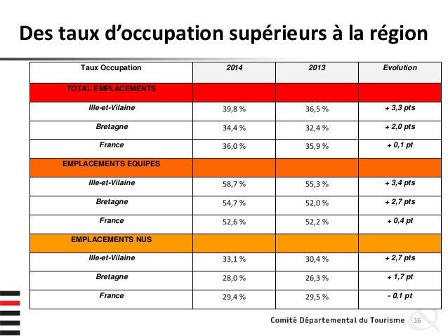 Des taux d'occupation supérieurs à la région 16 Taux Occupation 2014 2013 Evolution TOTAL EMPLACEMENTS Ille-et-Vilaine 39,...