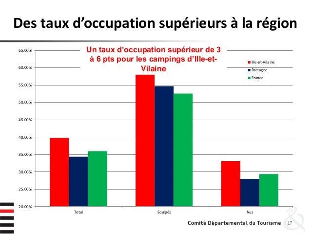 17 20.00% 25.00% 30.00% 35.00% 40.00% 45.00% 50.00% 55.00% 60.00% 65.00% Total Equipés Nus Ille-et-Vilaine Bretagne France...