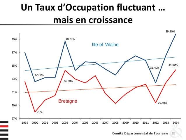 Un Taux d'Occupation fluctuant … mais en croissance 18 32.60% 38.70% 32.40% 39.80% 28% 34.30% 29.40% 34.40% 27% 29% 31% 33...